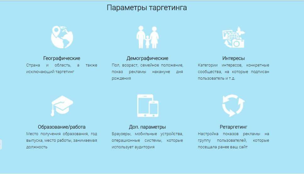 Параметры таргетинга (инфографика)