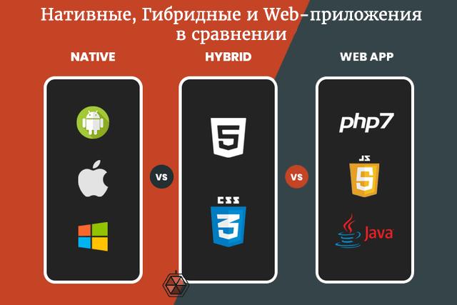 Мобильные приложения: нативные, веб и гибридные